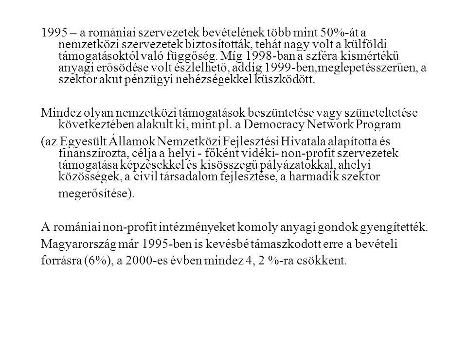 1995 – a romániai szervezetek bevételének több mint 50%-át a nemzetközi szervezetek biztosították, tehát nagy volt a külföldi támogatásoktól való függőség.