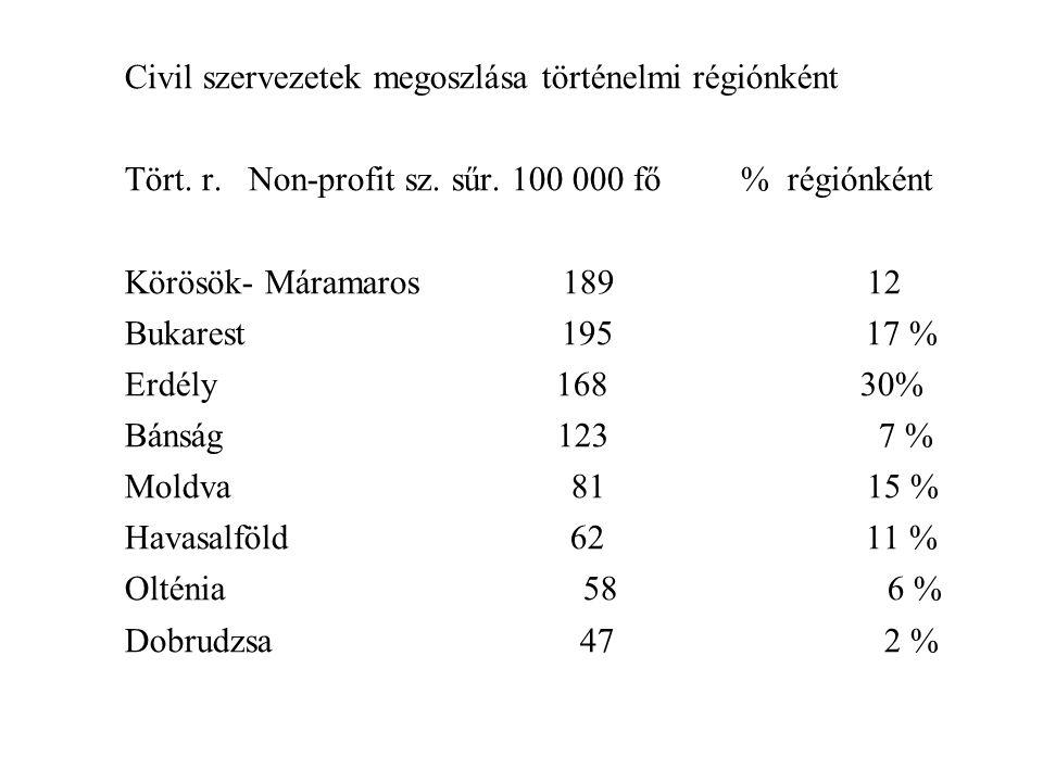 Civil szervezetek megoszlása történelmi régiónként Tört.