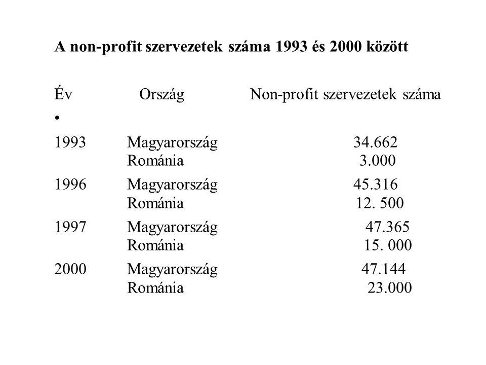 A non-profit szervezetek száma 1993 és 2000 között Év Ország Non-profit szervezetek száma • 1993 Magyarország 34.662 Románia 3.000 1996 Magyarország 45.316 Románia 12.