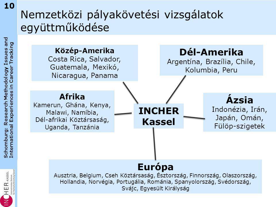 Schomburg: Research Methodology Issues and International Experiences in Career Tracking Nemzetközi pályakövetési vizsgálatok együttműködése 10 INCHER Kassel Közép-Amerika Costa Rica, Salvador, Guatemala, Mexikó, Nicaragua, Panama Európa Ausztria, Belgium, Cseh Köztársaság, Észtország, Finnország, Olaszország, Hollandia, Norvégia, Portugália, Románia, Spanyolország, Svédország, Svájc, Egyesült Királyság Ázsia Indonézia, Irán, Japán, Omán, Fülöp-szigetek Afrika Kamerun, Ghána, Kenya, Malawi, Namíbia, Dél-afrikai Köztársaság, Uganda, Tanzánia Dél-Amerika Argentína, Brazília, Chile, Kolumbia, Peru