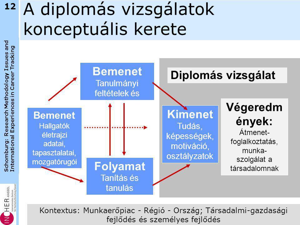 Schomburg: Research Methodology Issues and International Experiences in Career Tracking 12 A diplomás vizsgálatok konceptuális kerete Bemenet Hallgatók életrajzi adatai, tapasztalatai, mozgatórugói Kimenet Tudás, képességek, motiváció, osztályzatok Bemenet Tanulmányi feltételek és körülmények Folyamat Tanítás és tanulás Végeredm ények: Átmenet- foglalkoztatás, munka- szolgálat a társadalomnak Diplomás vizsgálat Kontextus: Munkaerőpiac - Régió - Ország; Társadalmi-gazdasági fejlődés és személyes fejlődés