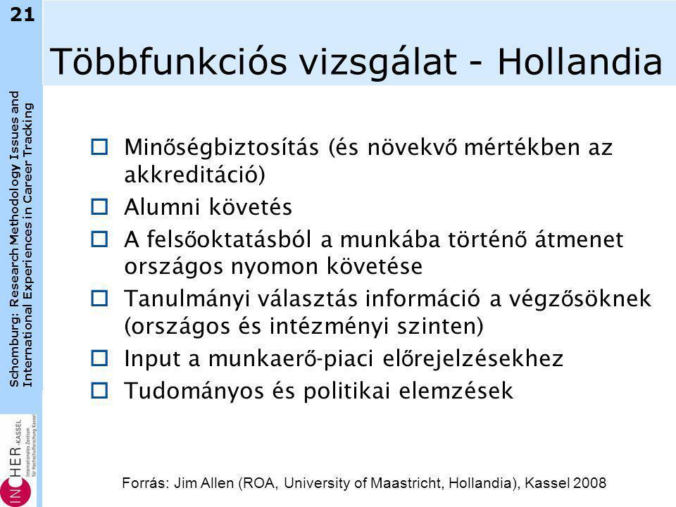 Schomburg: Research Methodology Issues and International Experiences in Career Tracking Többfunkciós vizsgálat - Hollandia  Min ő ségbiztosítás (és növekv ő mértékben az akkreditáció)  Alumni követés  A fels ő oktatásból a munkába történ ő átmenet országos nyomon követése  Tanulmányi választás információ a végz ő söknek (országos és intézményi szinten)  Input a munkaer ő -piaci el ő rejelzésekhez  Tudományos és politikai elemzések 21 Forrás: Jim Allen (ROA, University of Maastricht, Hollandia), Kassel 2008