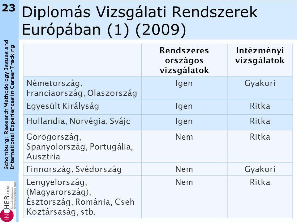 Schomburg: Research Methodology Issues and International Experiences in Career Tracking Diplomás Vizsgálati Rendszerek Európában (1) (2009) Rendszeres országos vizsgálatok Intézményi vizsgálatok Németország, Franciaország, Olaszország IgenGyakori Egyesült KirályságIgenRitka Hollandia, Norvégia.