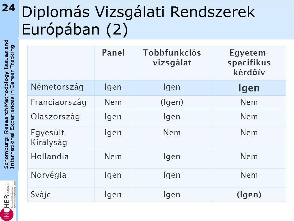 Schomburg: Research Methodology Issues and International Experiences in Career Tracking Diplomás Vizsgálati Rendszerek Európában (2) PanelTöbbfunkciós vizsgálat Egyetem- specifikus kérd ő ív NémetországIgen FranciaországNem(Igen)Nem OlaszországIgen Nem Egyesült Királyság IgenNem HollandiaNemIgenNem NorvégiaIgen Nem SvájcIgen (Igen) 24