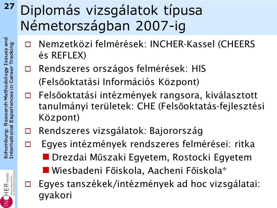 Schomburg: Research Methodology Issues and International Experiences in Career Tracking 27 Diplomás vizsgálatok típusa Németországban 2007-ig  Nemzetközi felmérések: INCHER-Kassel (CHEERS és REFLEX)  Rendszeres országos felmérések: HIS (Fels ő oktatási Információs Központ)  Fels ő oktatási intézmények rangsora, kiválasztott tanulmányi területek: CHE (Fels ő oktatás-fejlesztési Központ)  Rendszeres vizsgálatok: Bajorország  Egyes intézmények rendszeres felmérései: ritka  Drezdai M ű szaki Egyetem, Rostocki Egyetem  Wiesbadeni F ő iskola, Aacheni F ő iskola*  Egyes tanszékek/intézmények ad hoc vizsgálatai: gyakori