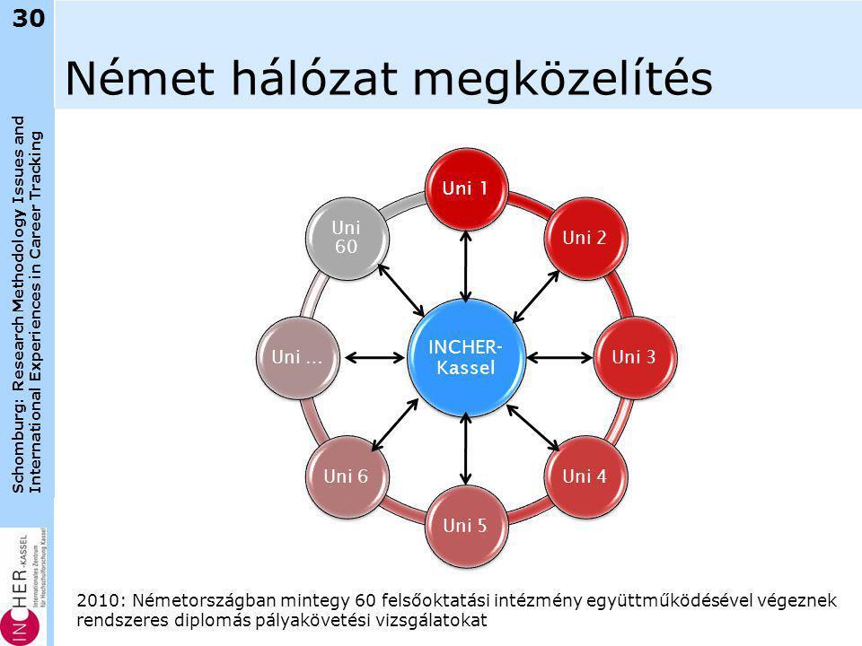 Schomburg: Research Methodology Issues and International Experiences in Career Tracking Német hálózat megközelítés INCHER- Kassel Uni 1 Uni 2Uni 3Uni 4Uni 5Uni 6Uni … Uni 60 30 2010: Németországban mintegy 60 felsőoktatási intézmény együttműködésével végeznek rendszeres diplomás pályakövetési vizsgálatokat