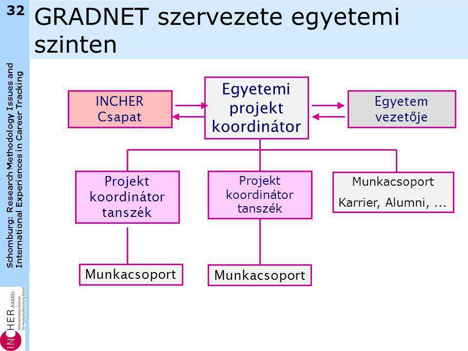 Schomburg: Research Methodology Issues and International Experiences in Career Tracking 32 GRADNET szervezete egyetemi szinten Egyetemi projekt koordi