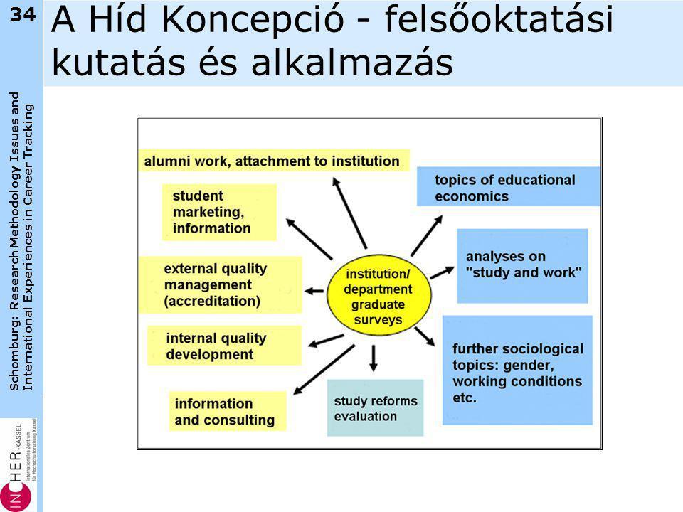 Schomburg: Research Methodology Issues and International Experiences in Career Tracking A Híd Koncepció - felsőoktatási kutatás és alkalmazás 34