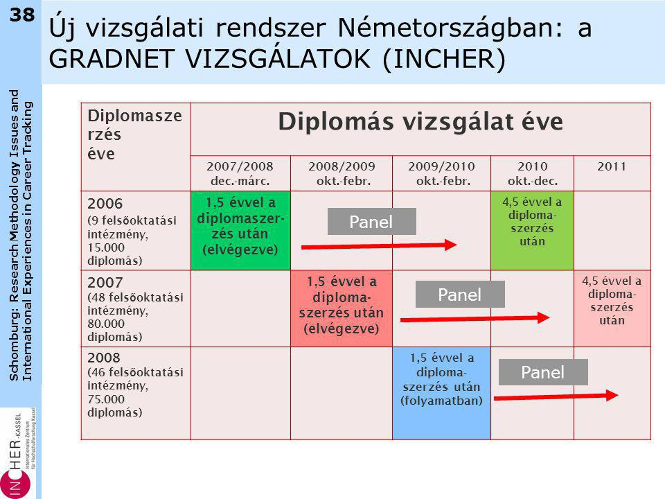 Schomburg: Research Methodology Issues and International Experiences in Career Tracking 38 Új vizsgálati rendszer Németországban: a GRADNET VIZSGÁLATOK (INCHER) Diplomasze rzés éve Diplomás vizsgálat éve 2007/2008 dec.-márc.