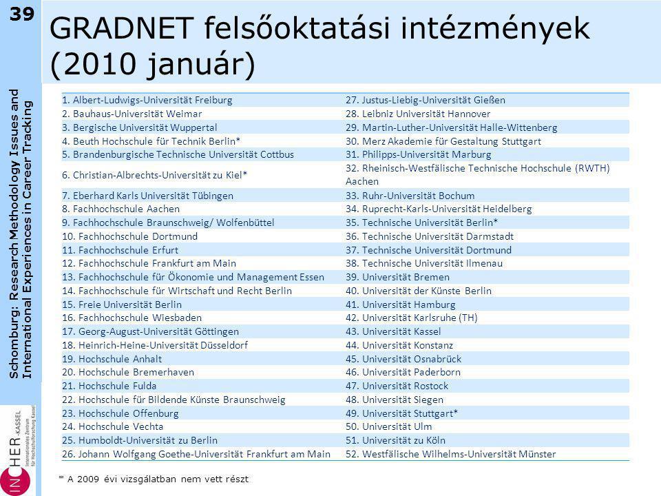 Schomburg: Research Methodology Issues and International Experiences in Career Tracking GRADNET felsőoktatási intézmények (2010 január) 1. Albert-Ludw