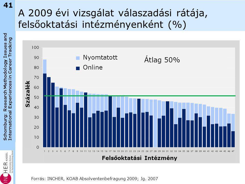 Schomburg: Research Methodology Issues and International Experiences in Career Tracking A 2009 évi vizsgálat válaszadási rátája, felsőoktatási intézményenként (%) 41 Forrás: INCHER, KOAB Absolventenbefragung 2009; Jg.