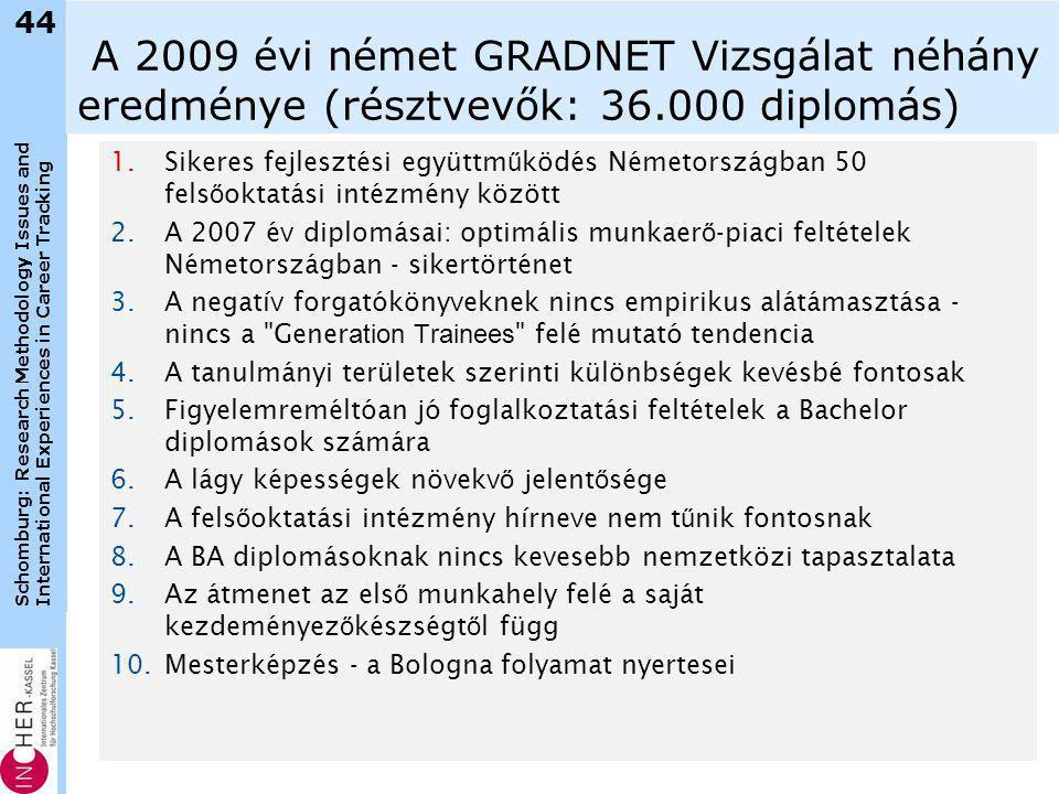 Schomburg: Research Methodology Issues and International Experiences in Career Tracking A 2009 évi német GRADNET Vizsgálat néhány eredménye (résztvevők: 36.000 diplomás) 1.Sikeres fejlesztési együttm ű ködés Németországban 50 fels ő oktatási intézmény között 2.A 2007 év diplomásai: optimális munkaer ő -piaci feltételek Németországban - sikertörténet 3.A negatív forgatókönyveknek nincs empirikus alátámasztása - nincs a Gener ation Trainees felé mutató tendencia 4.A tanulmányi területek szerinti különbségek kevésbé fontosak 5.Figyelemreméltóan jó foglalkoztatási feltételek a Bachelor diplomások számára 6.A lágy képességek növekv ő jelent ő sége 7.A fels ő oktatási intézmény hírneve nem t ű nik fontosnak 8.A BA diplomásoknak nincs kevesebb nemzetközi tapasztalata 9.Az átmenet az els ő munkahely felé a saját kezdeményez ő készségt ő l függ 10.Mesterképzés - a Bologna folyamat nyertesei 44