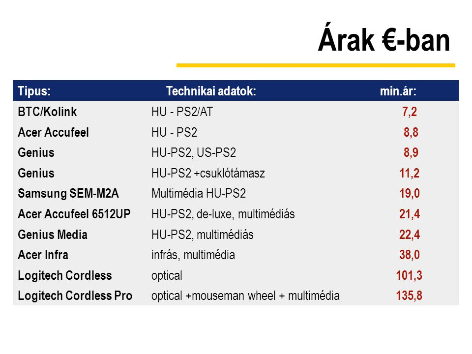 Árak €-ban Tipus:Technikai adatok:min.ár: BTC/Kolink HU - PS2/AT 7,2 Acer Accufeel HU - PS2 8,8 Genius HU-PS2, US-PS2 8,9 Genius HU-PS2 +csuklótámasz 11,2 Samsung SEM-M2A Multimédia HU-PS2 19,0 Acer Accufeel 6512UP HU-PS2, de-luxe, multimédiás 21,4 Genius Media HU-PS2, multimédiás 22,4 Acer Infra infrás, multimédia 38,0 Logitech Cordless optical 101,3 Logitech Cordless Pro optical +mouseman wheel + multimédia 135,8