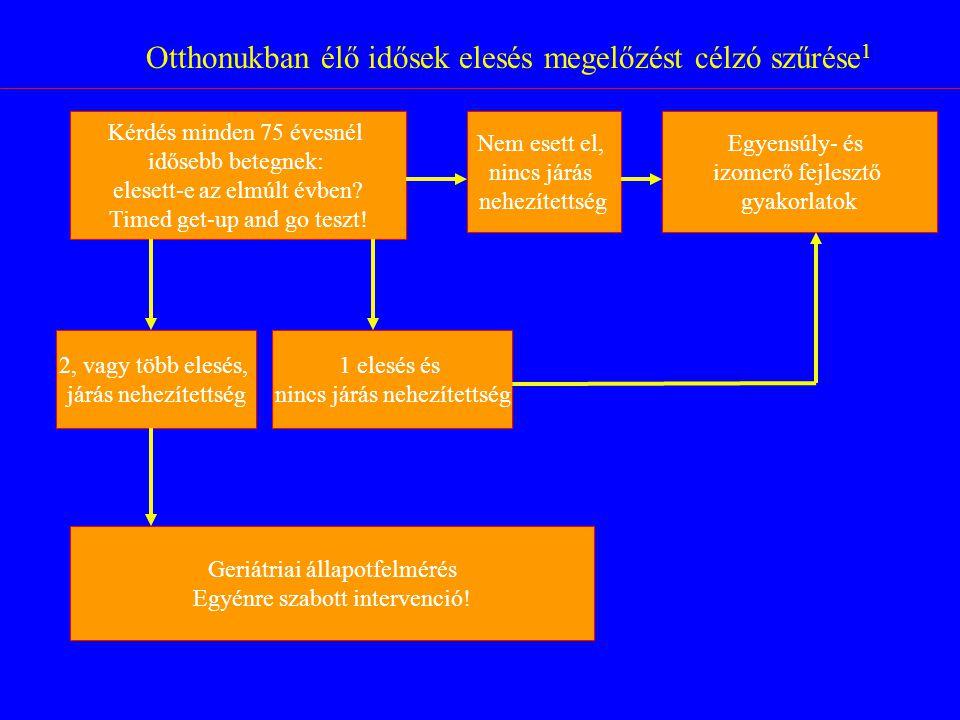 Elesési kockázat csökkentésének lehetőségei egyénre szabott intervencióval Egyensúlyozási gyakorlatok: Kétséges Tai ChiHatékony Lakókörnyezet átalakítása: Hatékony Kognitiv tréning:Nem hatékony Gyógyszerek számának csökkentése:Hatékony Komplex intervencióHatékony D-vitamin pótlásKétséges