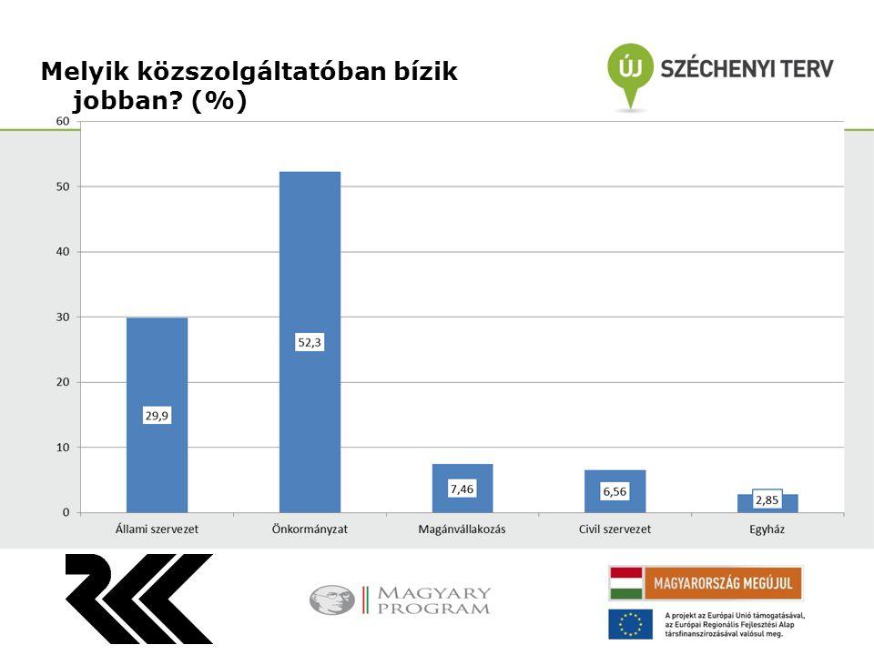 Melyik közszolgáltatóban bízik jobban (%)