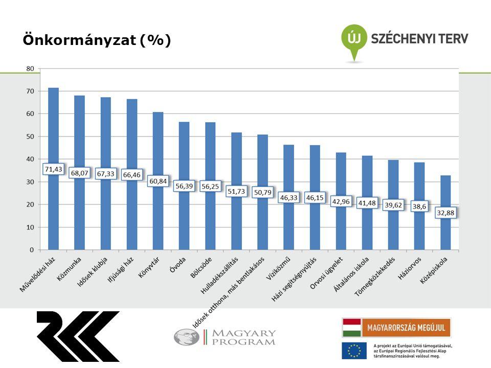 Önkormányzat (%)