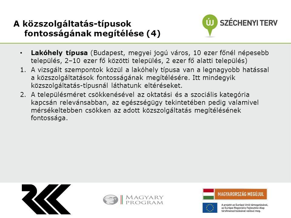 • Lakóhely típusa (Budapest, megyei jogú város, 10 ezer főnél népesebb település, 2–10 ezer fő közötti település, 2 ezer fő alatti település) 1.A vizsgált szempontok közül a lakóhely típusa van a legnagyobb hatással a közszolgáltatások fontosságának megítélésére.