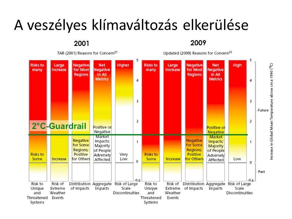 A veszélyes klímaváltozás elkerülése 2001 2009