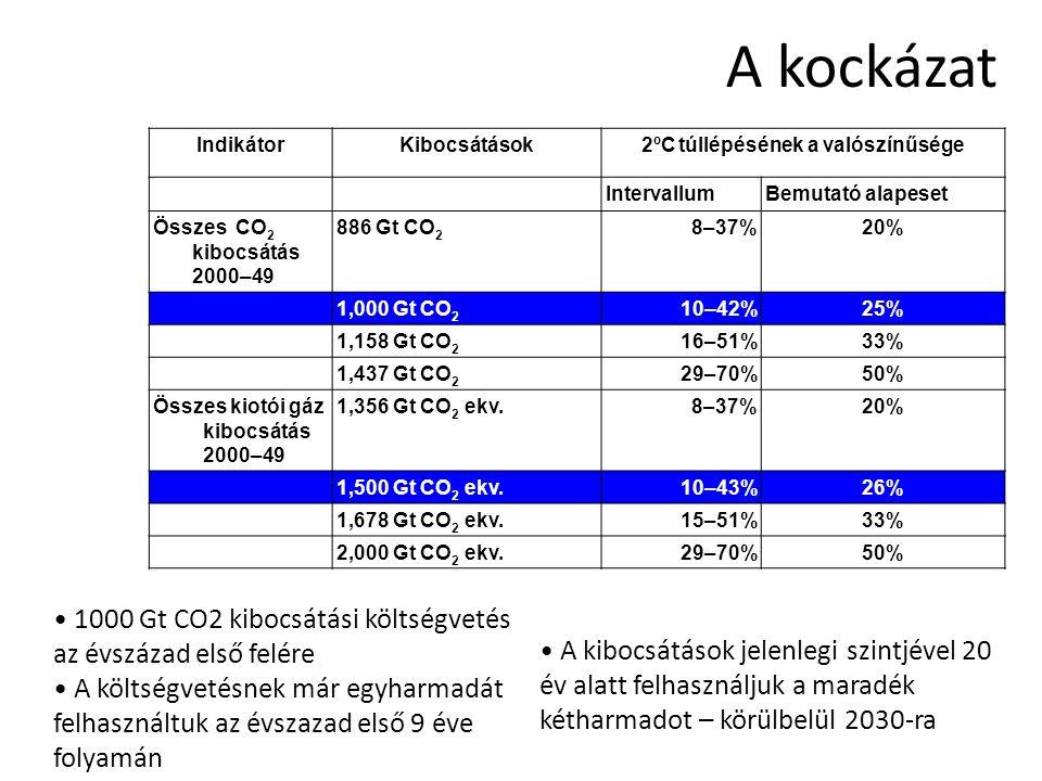 A kockázat IndikátorKibocsátások2ºC túllépésének a valószínűsége IntervallumBemutató alapeset Összes CO 2 kibocsátás 2000–49 886 Gt CO 2 8–37%20% 1,000 Gt CO 2 10–42%25% 1,158 Gt CO 2 16–51%33% 1,437 Gt CO 2 29–70%50% Összes kiotói gáz kibocsátás 2000–49 1,356 Gt CO 2 ekv.8–37%20% 1,500 Gt CO 2 ekv.10–43%26% 1,678 Gt CO 2 ekv.15–51%33% 2,000 Gt CO 2 ekv.29–70%50% • 1000 Gt CO2 kibocsátási költségvetés az évszázad első felére • A költségvetésnek már egyharmadát felhasználtuk az évszazad első 9 éve folyamán • A kibocsátások jelenlegi szintjével 20 év alatt felhasználjuk a maradék kétharmadot – körülbelül 2030-ra