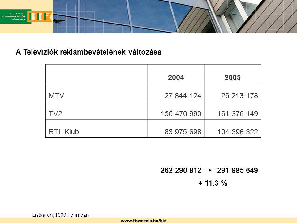 A Televíziók reklámbevételének változása 20042005 MTV27 844 12426 213 178 TV2150 470 990161 376 149 RTL Klub83 975 698104 396 322 262 290 812291 985 649 Listaáron, 1000 Forintban + 11,3 %