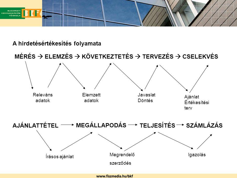 A hirdetésértékesítés folyamata MÉRÉS  ELEMZÉS  KÖVETKEZTETÉS  TERVEZÉS  CSELEKVÉS Releváns adatok Elemzett adatok Javaslat Döntés Ajánlat Értékesítési terv AJÁNLATTÉTEL MEGÁLLAPODÁS TELJESÍTÉS SZÁMLÁZÁS Írásos ajánlat Megrendelő szerződés Igazolás