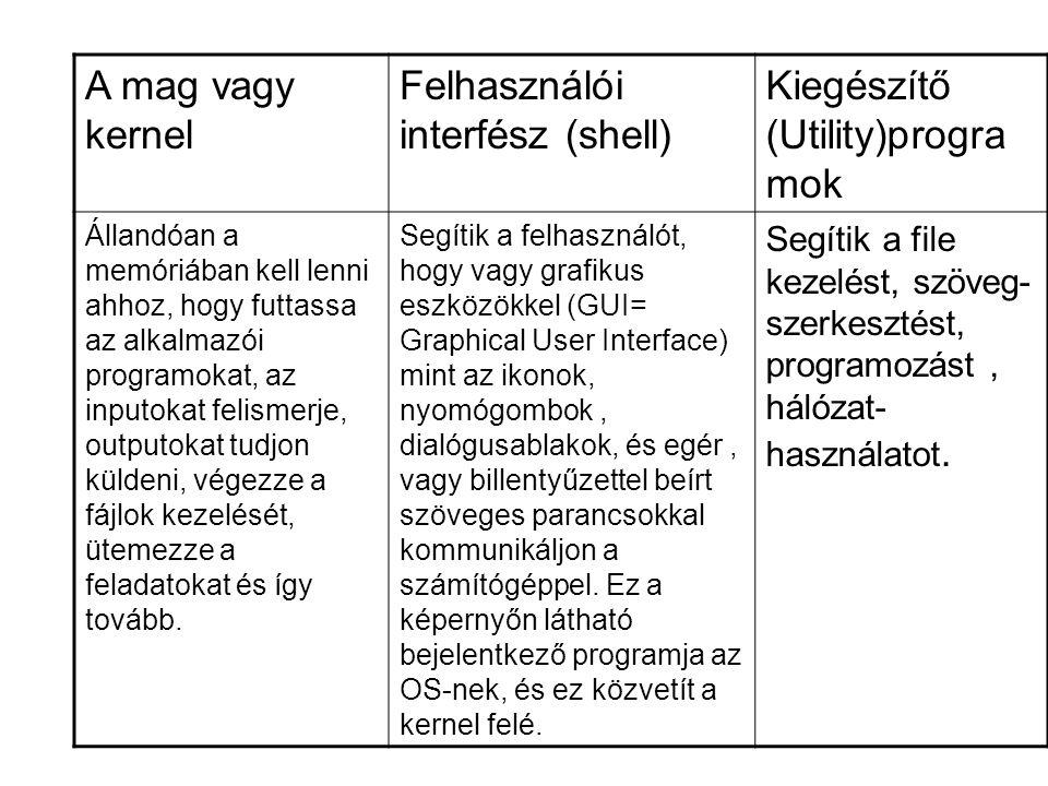 Szoftverpiramis Unix, DOS, Windows, Linux Total Commander, héjprogramok KDE, C++, Pascal, VB, Java, … Irodai p.cs., Grafikai prg, Tervezői prg.
