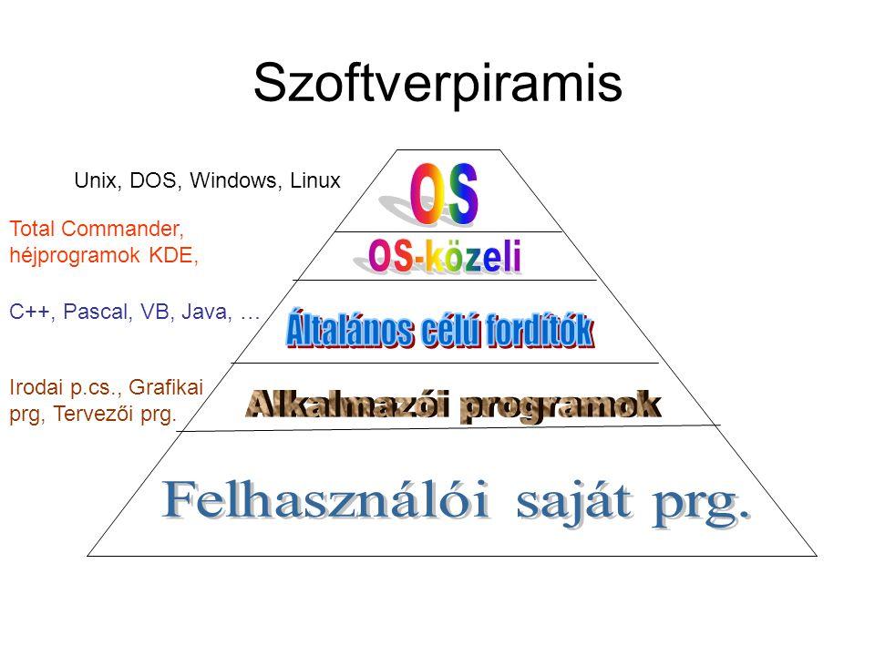 Fájlrendszerek •A fájlrendszer olyan általános struktúra, amely alapján az operációs rendszer elnevezi, tárolja és rendszerezi a fájlokat.