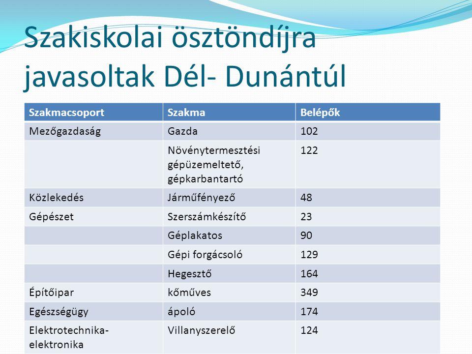 Szakiskolai ösztöndíjra javasoltak Dél- Dunántúl SzakmacsoportSzakmaBelépők MezőgazdaságGazda102 Növénytermesztési gépüzemeltető, gépkarbantartó 122 K