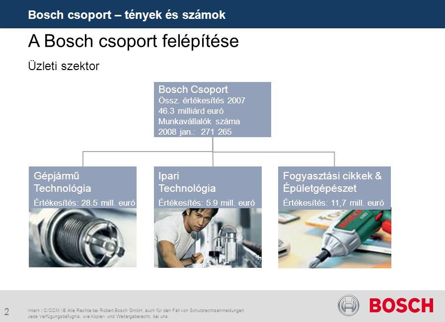3 Bosch csoport – tények és számok Intern | C/CCM | © Alle Rechte bei Robert Bosch GmbH, auch für den Fall von Schutzrechtsanmeldungen.