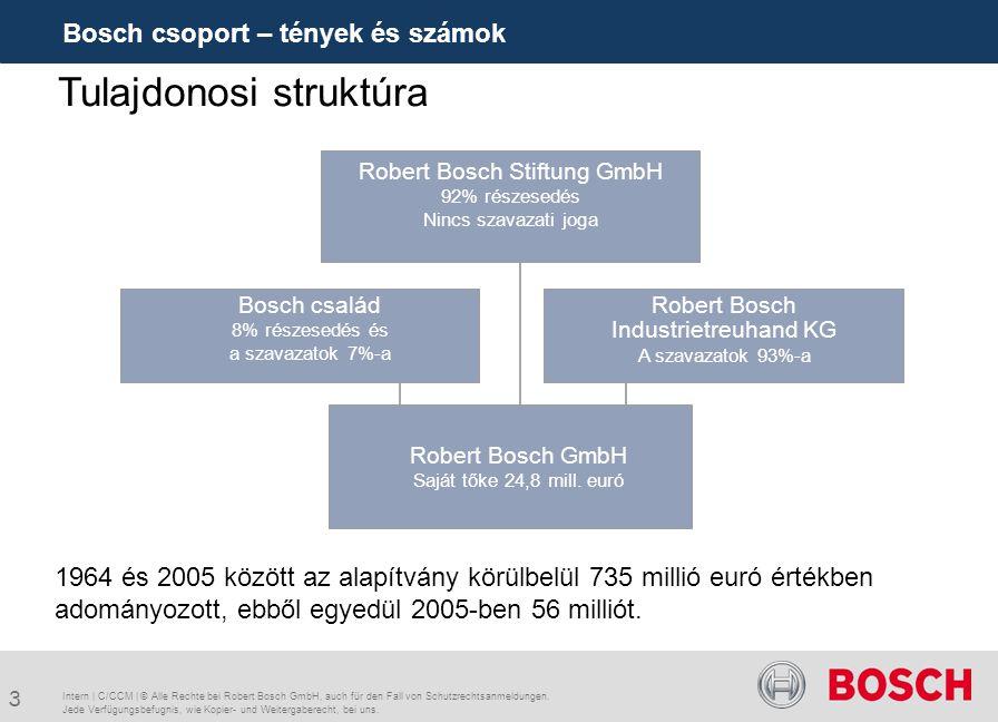 3 Bosch csoport – tények és számok Intern | C/CCM | © Alle Rechte bei Robert Bosch GmbH, auch für den Fall von Schutzrechtsanmeldungen. Jede Verfügung