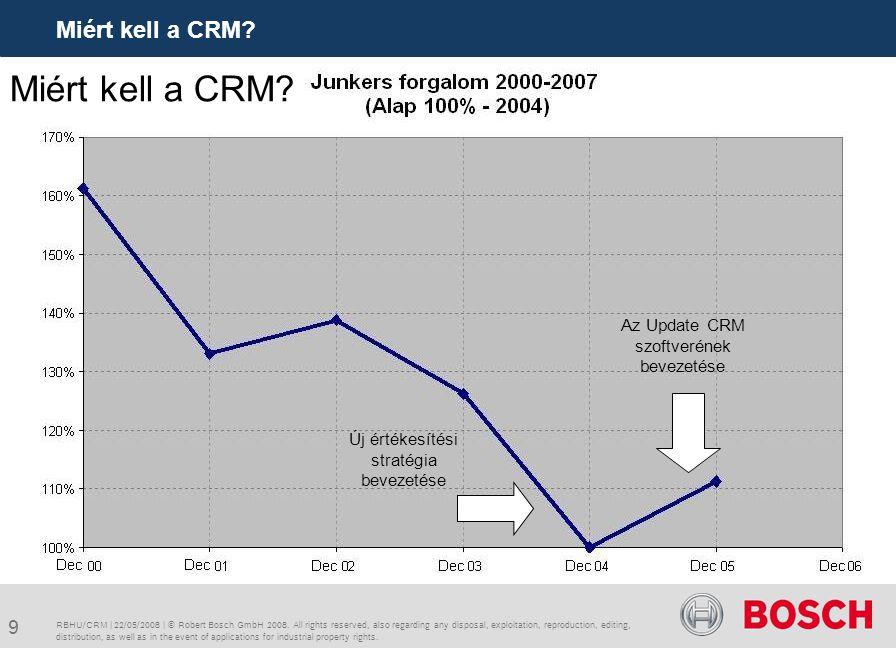20 Lendítsük fel üzletünket a CRM-vel.RBHU/CRM | 22/05/2008 | © Robert Bosch GmbH 2008.