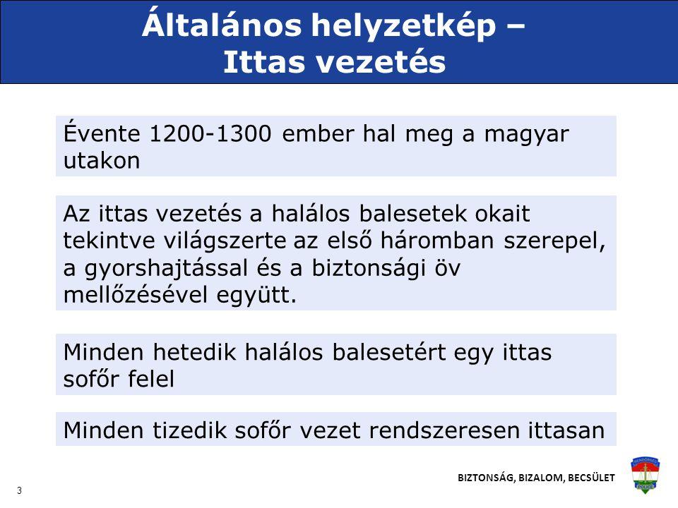 3 BIZTONSÁG, BIZALOM, BECSÜLET Általános helyzetkép – Ittas vezetés Évente 1200-1300 ember hal meg a magyar utakon Az ittas vezetés a halálos balesetek okait tekintve világszerte az első háromban szerepel, a gyorshajtással és a biztonsági öv mellőzésével együtt.