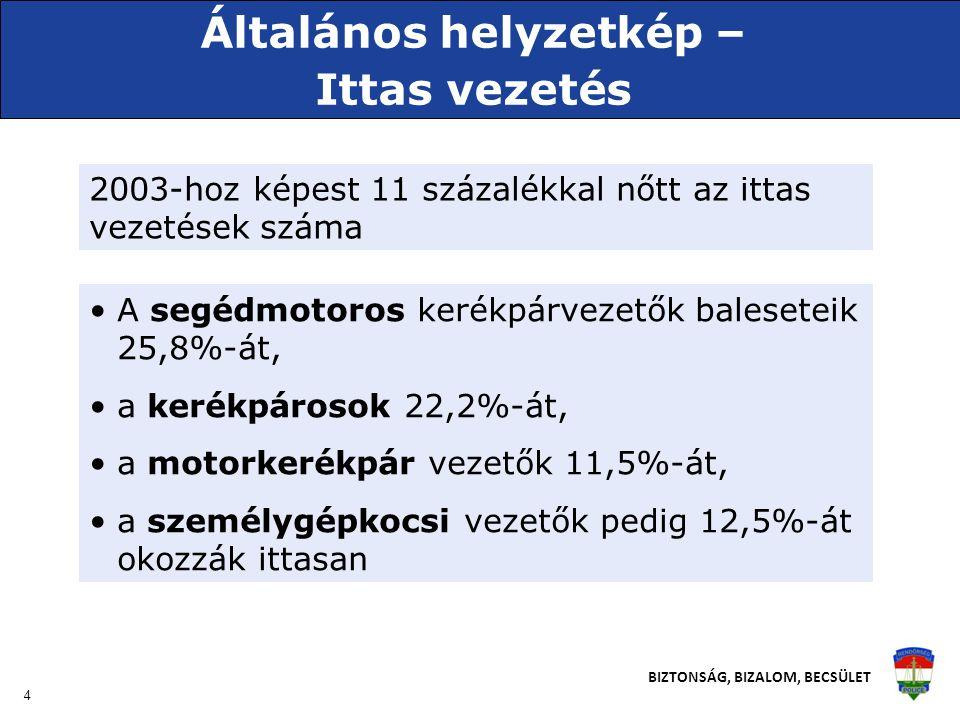 4 BIZTONSÁG, BIZALOM, BECSÜLET Általános helyzetkép – Ittas vezetés 2003-hoz képest 11 százalékkal nőtt az ittas vezetések száma •A segédmotoros kerékpárvezetők baleseteik 25,8%-át, •a kerékpárosok 22,2%-át, •a motorkerékpár vezetők 11,5%-át, •a személygépkocsi vezetők pedig 12,5%-át okozzák ittasan