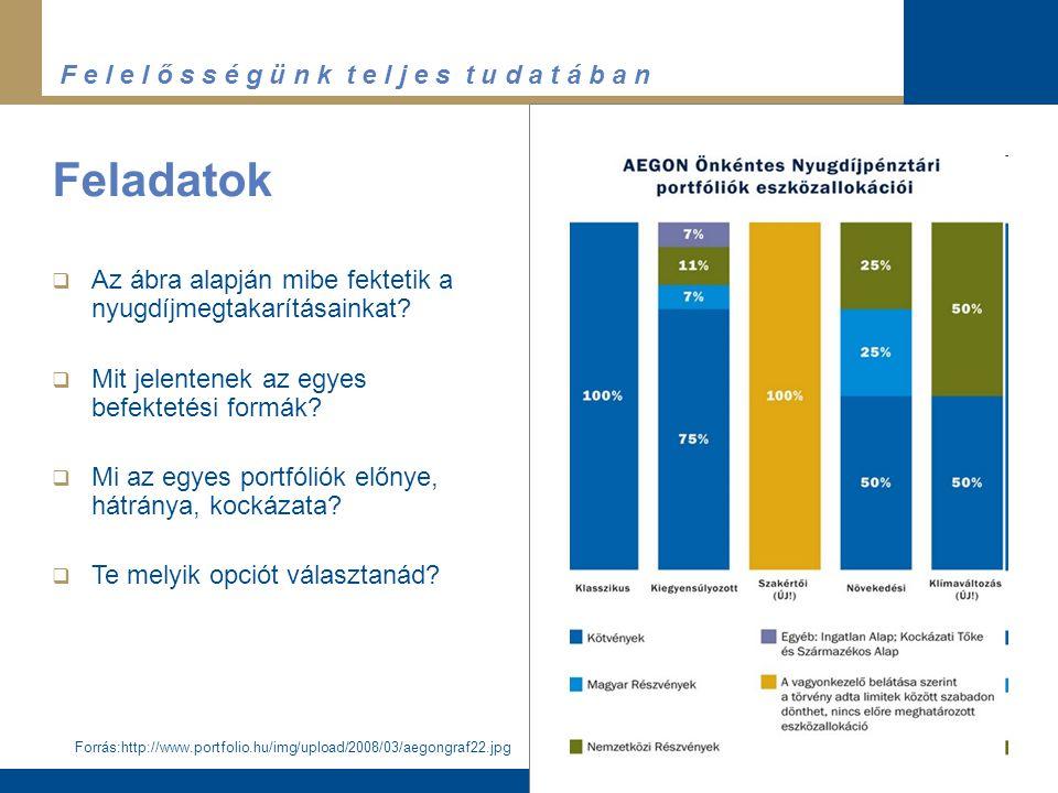 F e l e l ő s s é g ü n k t e l j e s t u d a t á b a n Feladatok Forrás:http://www.portfolio.hu/img/upload/2008/03/aegongraf22.jpg  Az ábra alapján mibe fektetik a nyugdíjmegtakarításainkat.