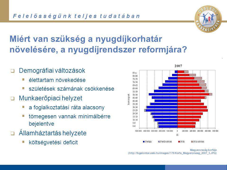 F e l e l ő s s é g ü n k t e l j e s t u d a t á b a n Miért van szükség a nyugdíjkorhatár növelésére, a nyugdíjrendszer reformjára.