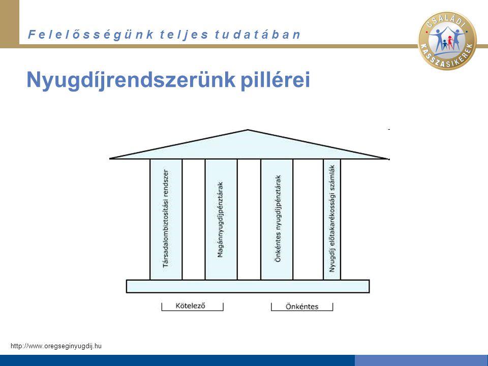 F e l e l ő s s é g ü n k t e l j e s t u d a t á b a n Nyugdíjrendszerünk pillérei http://www.oregseginyugdij.hu