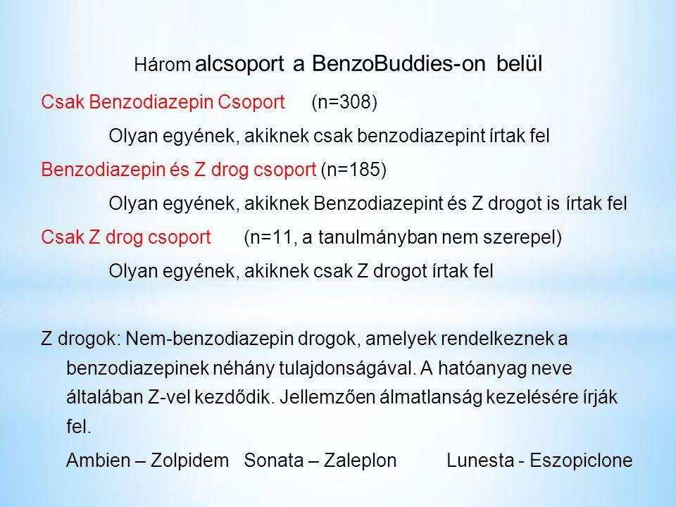 Három alcsoport a BenzoBuddies-on belül Csak Benzodiazepin Csoport(n=308) Olyan egyének, akiknek csak benzodiazepint írtak fel Benzodiazepin és Z drog csoport (n=185) Olyan egyének, akiknek Benzodiazepint és Z drogot is írtak fel Csak Z drog csoport(n=11, a tanulmányban nem szerepel) Olyan egyének, akiknek csak Z drogot írtak fel Z drogok: Nem-benzodiazepin drogok, amelyek rendelkeznek a benzodiazepinek néhány tulajdonságával.