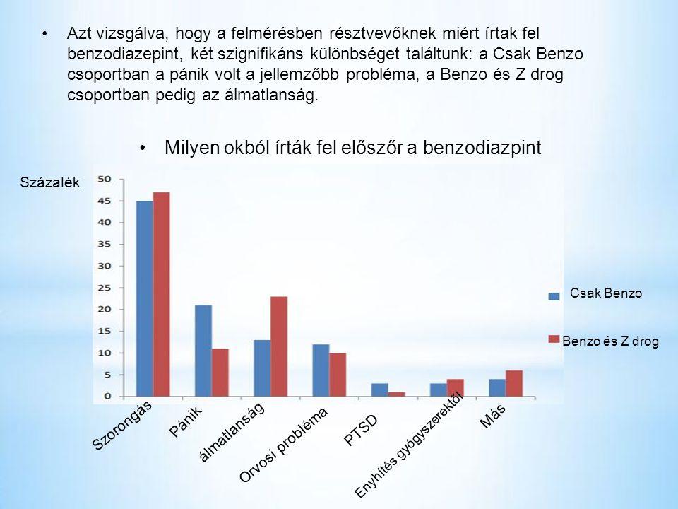 •Azt vizsgálva, hogy a felmérésben résztvevőknek miért írtak fel benzodiazepint, két szignifikáns különbséget találtunk: a Csak Benzo csoportban a pánik volt a jellemzőbb probléma, a Benzo és Z drog csoportban pedig az álmatlanság.