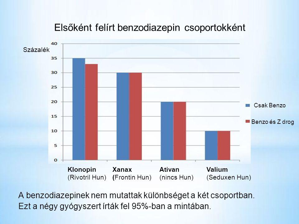 Elsőként felírt benzodiazepin csoportokként A benzodiazepinek nem mutattak különbséget a két csoportban.