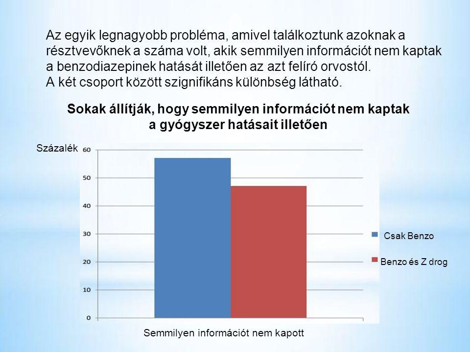 Az egyik legnagyobb probléma, amivel találkoztunk azoknak a résztvevőknek a száma volt, akik semmilyen információt nem kaptak a benzodiazepinek hatását illetően az azt felíró orvostól.