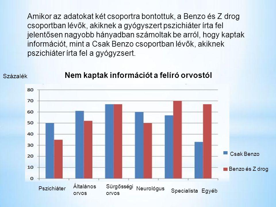 Amikor az adatokat két csoportra bontottuk, a Benzo és Z drog csoportban lévők, akiknek a gyógyszert pszichiáter írta fel jelentősen nagyobb hányadban számoltak be arról, hogy kaptak információt, mint a Csak Benzo csoportban lévők, akiknek pszichiáter írta fel a gyógyzsert.