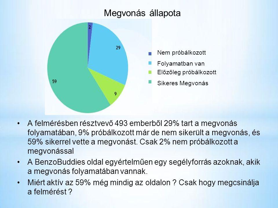 •A felmérésben résztvevő 493 emberből 29% tart a megvonás folyamatában, 9% próbálkozott már de nem sikerült a megvonás, és 59% sikerrel vette a megvonást.
