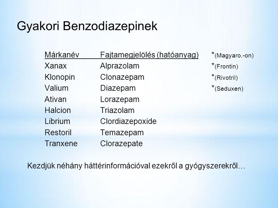 Gyakori Benzodiazepinek MárkanévFajtamegjelölés (hatóanyag)* (Magyaro.-on) Xanax Alprazolam* (Frontin) KlonopinClonazepam* (Rivotril) ValiumDiazepam* (Seduxen) AtivanLorazepam HalcionTriazolam LibriumClordiazepoxide RestorilTemazepam TranxeneClorazepate Kezdjük néhány háttérinformációval ezekről a gyógyszerekről…