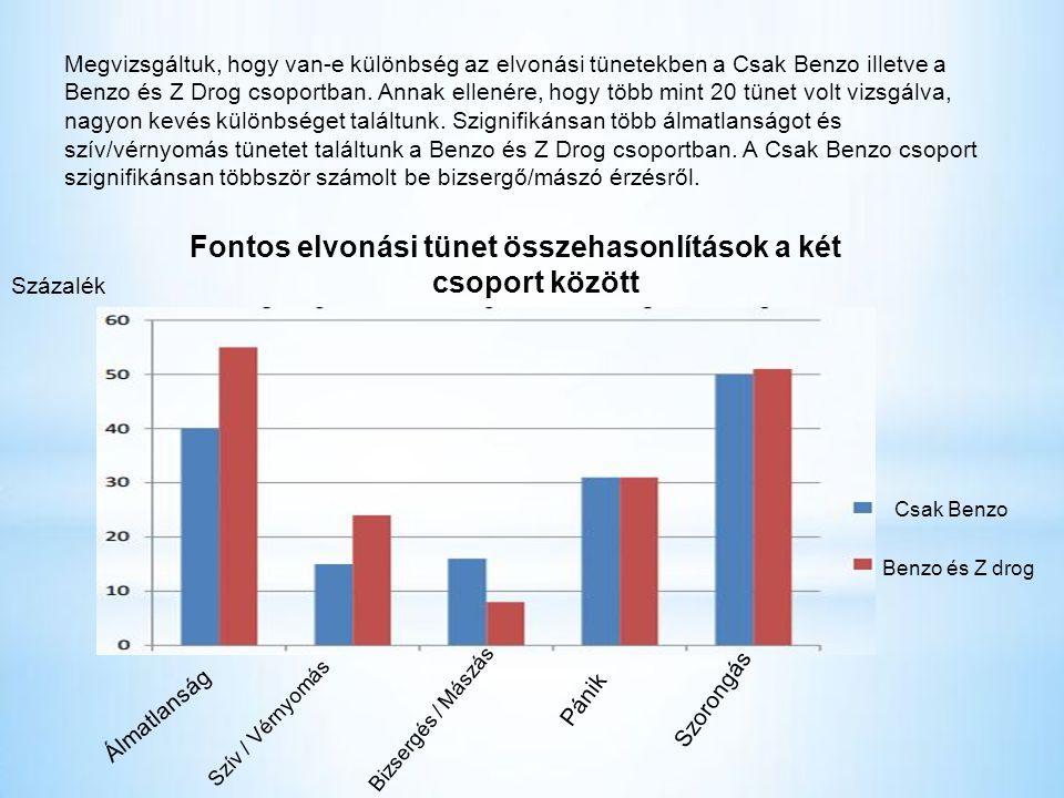 Megvizsgáltuk, hogy van-e különbség az elvonási tünetekben a Csak Benzo illetve a Benzo és Z Drog csoportban.