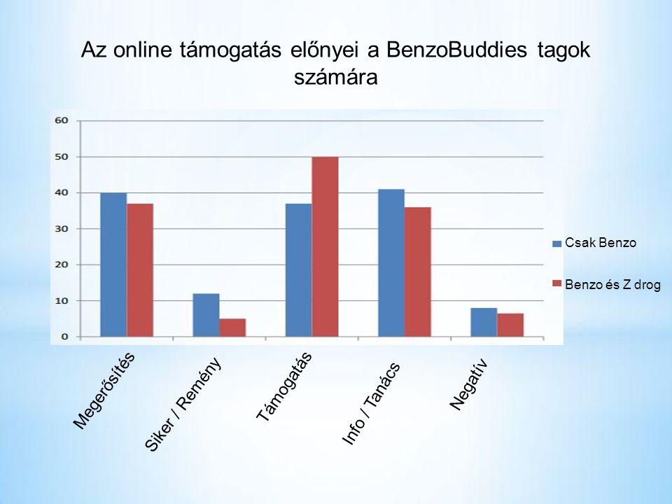 Az online támogatás előnyei a BenzoBuddies tagok számára Megerősítés Siker / Remény Támogatás Info / Tanács Negatív Csak Benzo Benzo és Z drog