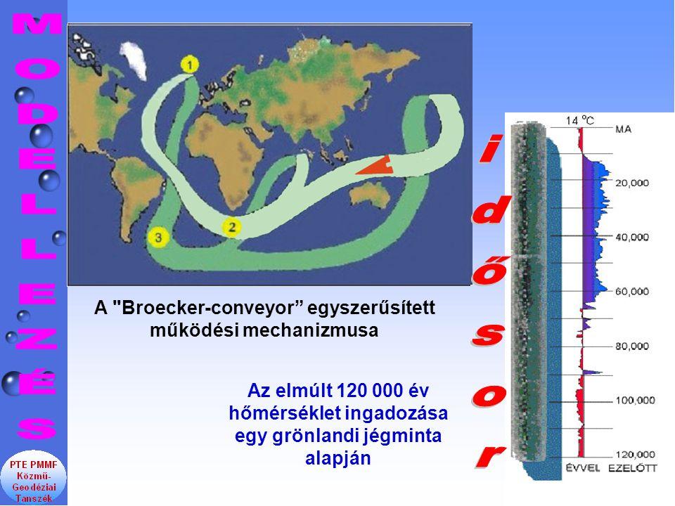 A Broecker-conveyor egyszerűsített működési mechanizmusa Az elmúlt 120 000 év hőmérséklet ingadozása egy grönlandi jégminta alapján