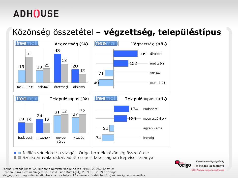 Közönség összetétel – végzettség, településtípus Forrás: Szonda Ipsos-Gfk Hungária Nemzeti MédiaAnalízis (NMA), 2009.2 -4.név.