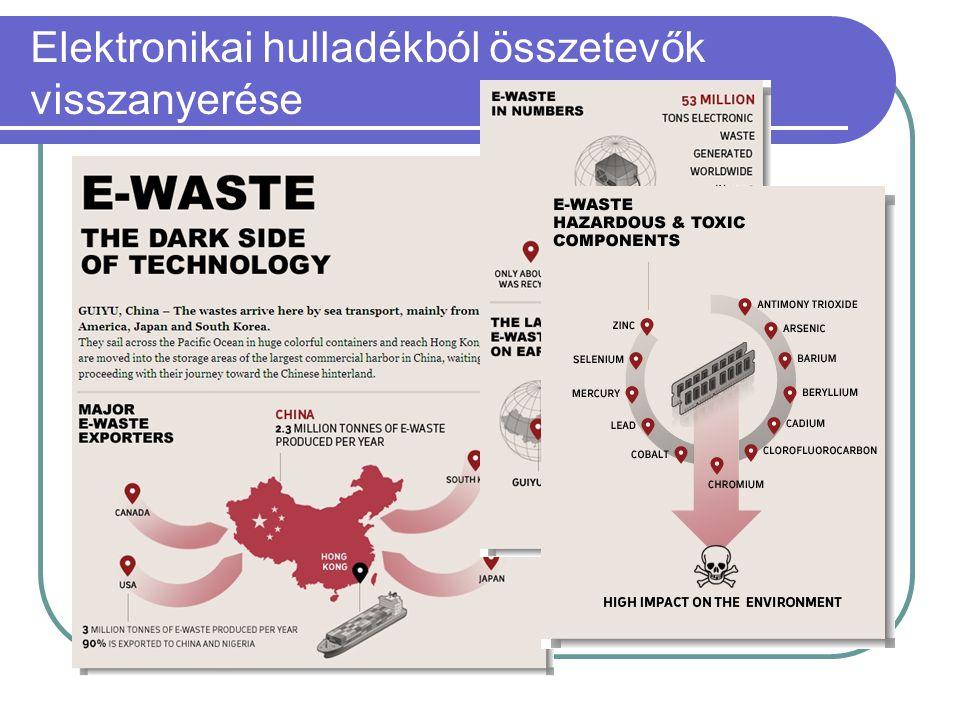 Elektronikai hulladékból összetevők visszanyerése  A legnagyobb növekedés az elektromos és elektronikai berendezések hulladékai (e+e-hulladékok) teré