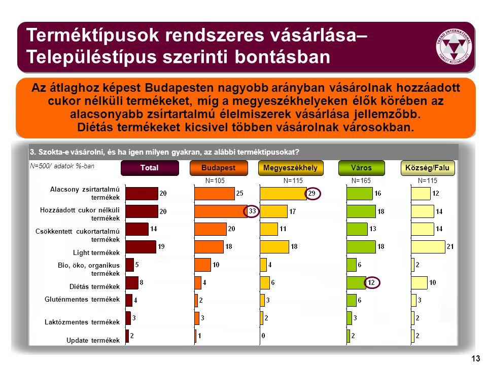 13 Terméktípusok rendszeres vásárlása– Településtípus szerinti bontásban Az átlaghoz képest Budapesten nagyobb arányban vásárolnak hozzáadott cukor né