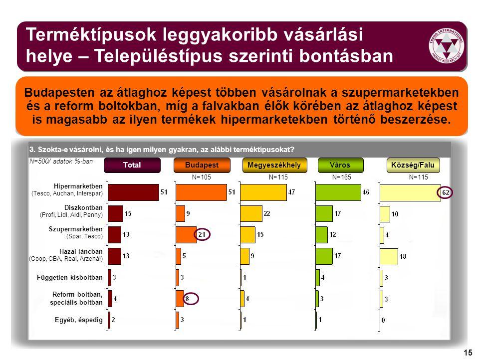 15 Terméktípusok leggyakoribb vásárlási helye – Településtípus szerinti bontásban Budapesten az átlaghoz képest többen vásárolnak a szupermarketekben